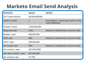 Marketo Email Marketing Send Analysis