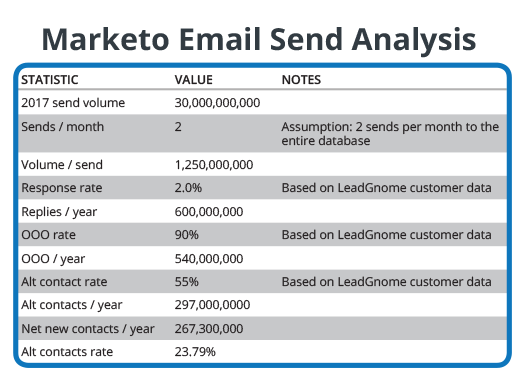 Marketo Sales Advantage - Email Marketing Send Analysis