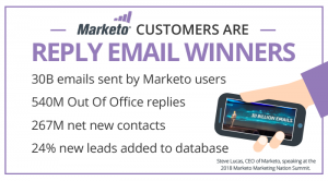 Marketo Customers Are Reply Email Winners
