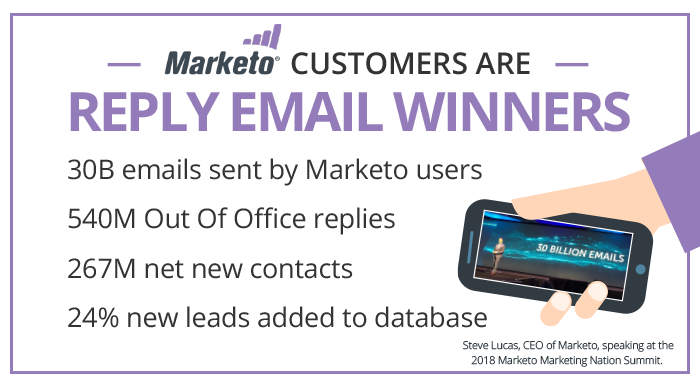 Marketo Sales Advantage Using Reply Emails