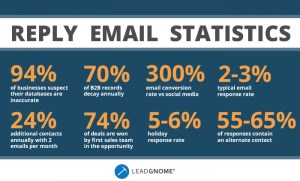2017 Reply Email Statistics - LeadGnome