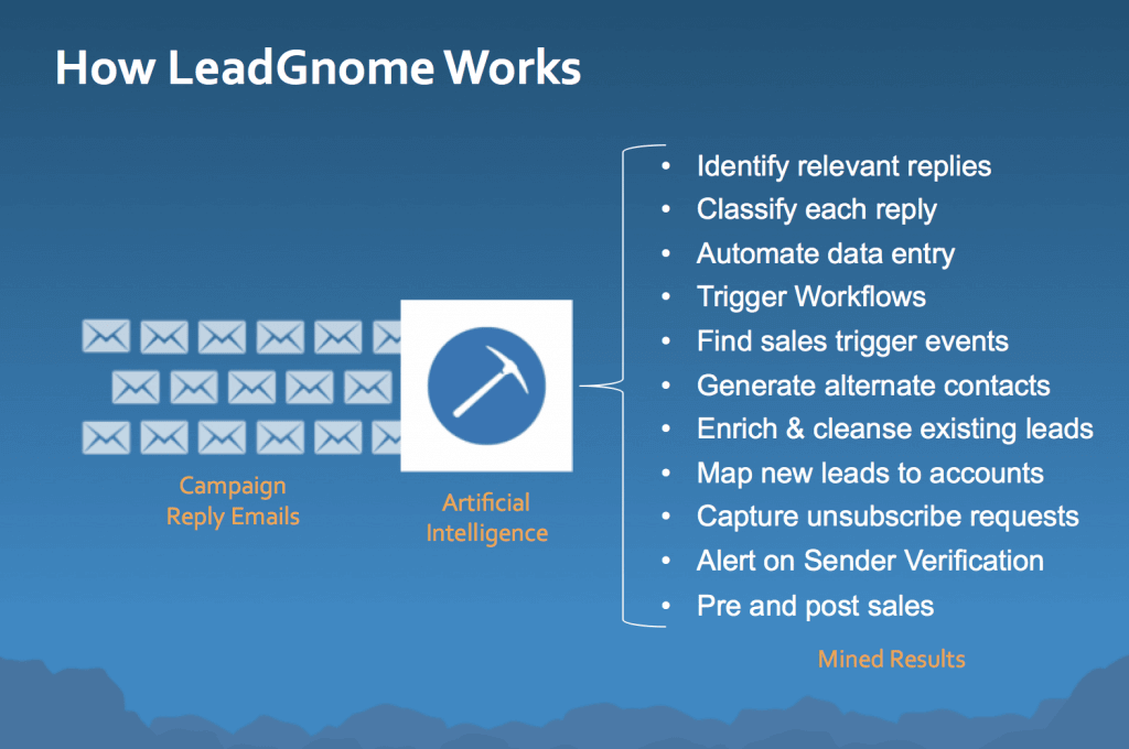 How LeadGnome Works