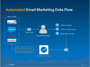 Automated Email Marketing Data Flow - LeadGnome