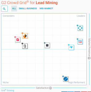 G2 Crowd Lead Mining Grid