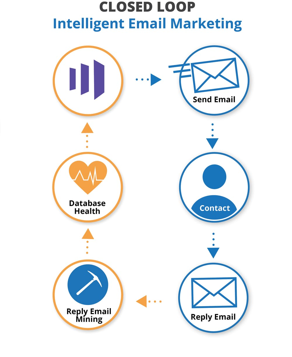 Closed Loop Intelligent Email Marketing