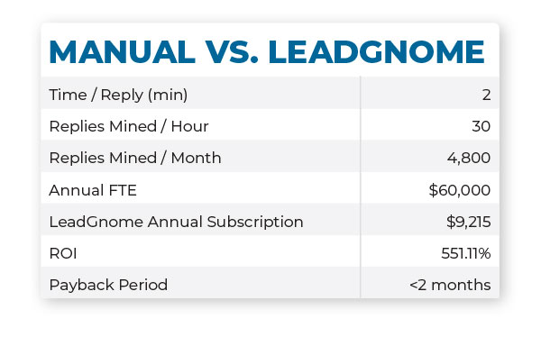 LeadGnome vs Manual Email Mining